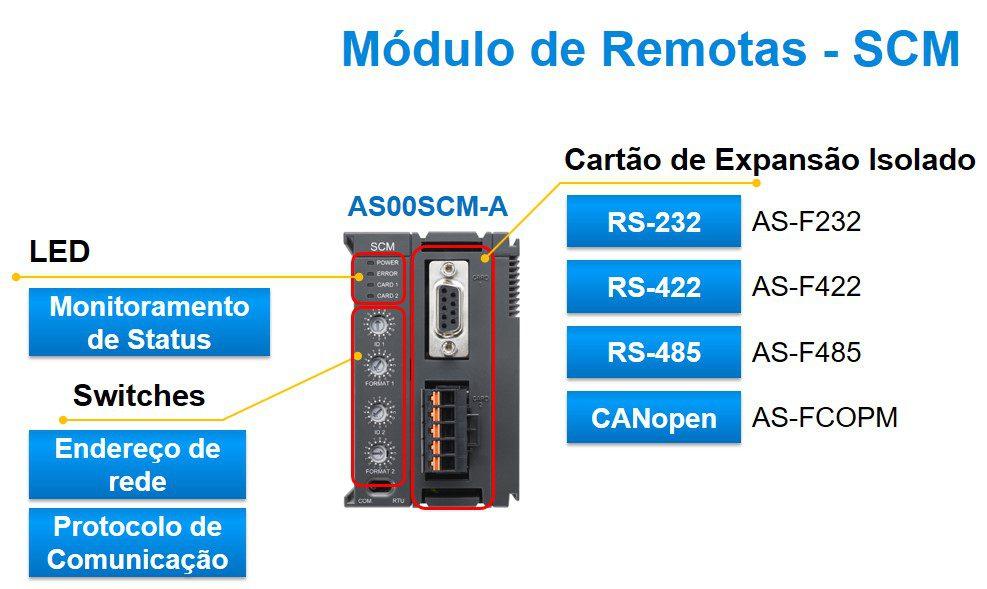 modulo remota AS00CM-A