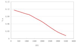 curva de Torque Motor de Passo Nema 17 - 5017-008