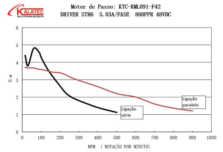 Curva de Torque de Motor de Passo KML091F42