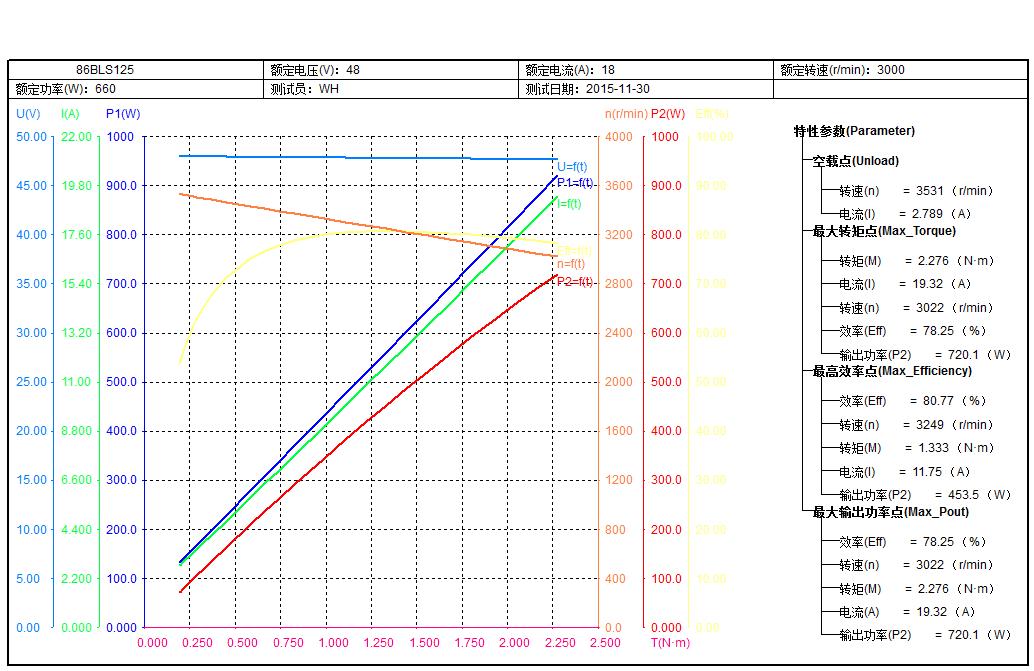 Curva de Performance Motor BLDC 700W