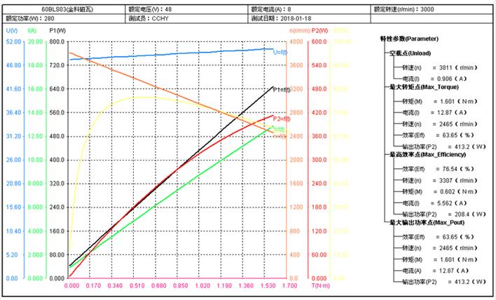 Curva de performance motor 300W