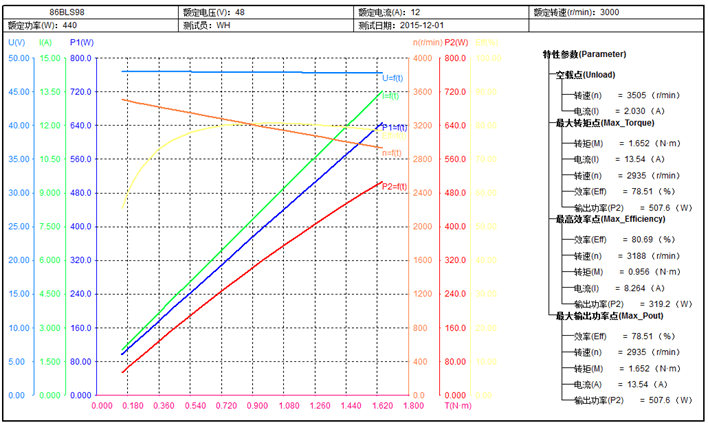 Curva performance Motor BLDC 400W
