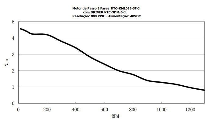 Curva do Motor de Passo de 3 fases 60Kg
